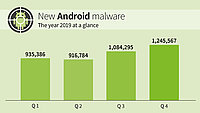 G DATA Mobile Malware Report 2019: New high for malicious Android apps