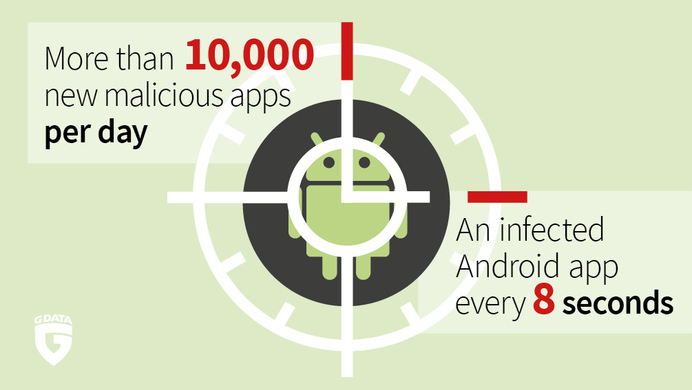 On average, criminals are publishing an infected app for Android every eight seconds.