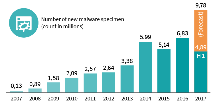 Diagram of the number of new malware types