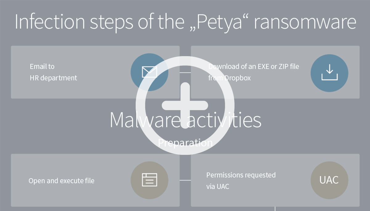 "Infographic on the infection path of the ""Patya"" ransomware"